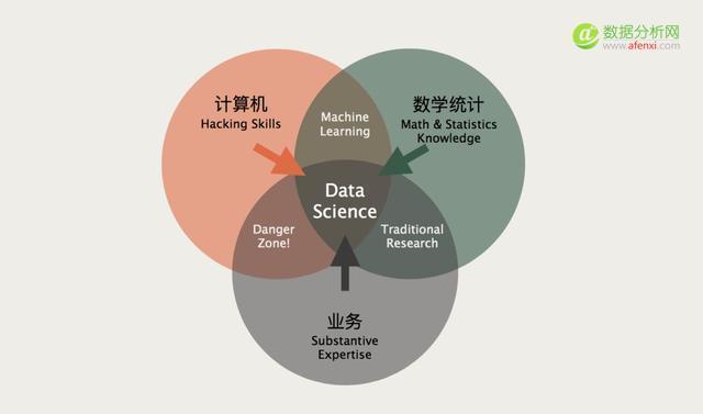 如何从选专业开始?科学规划走上大数据/AI之路?