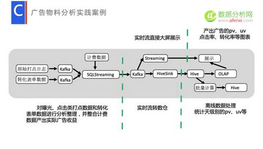 流式数据处理在百度数据工厂的应用与实践