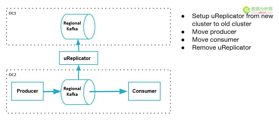 Uber如何搭建一个基于Kafka的跨数据中心复制平台
