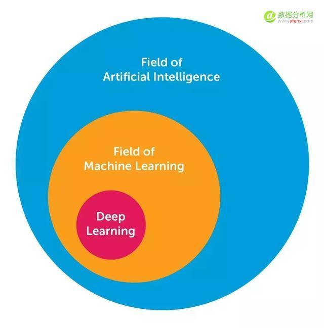 AI从业人员需要掌握的10大算法(方法)