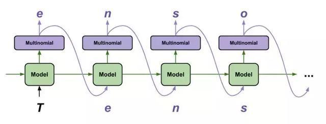 2019MIT深度学习基础课程:简介以及TensorFlow案例概要