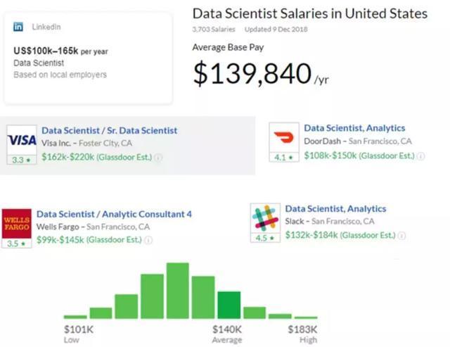 数据科学家为什么这么贵?