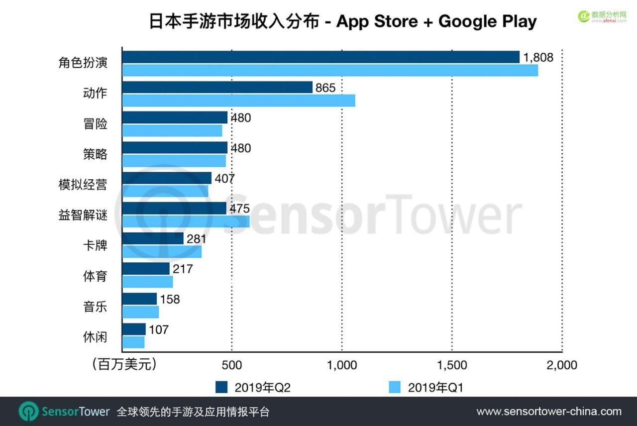 Sensor Tower:2019年Q2日本手游市场趋势及中国厂商市场份额