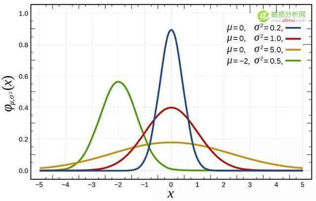 高斯,数据科学家最爱的男人