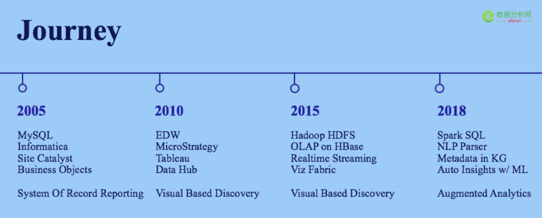 3年从200个数据用户发展到6000人,eBay的大数据平台是如何做到的?