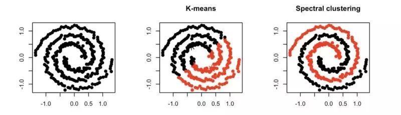 谱聚类:直觉以及背后的数学原理