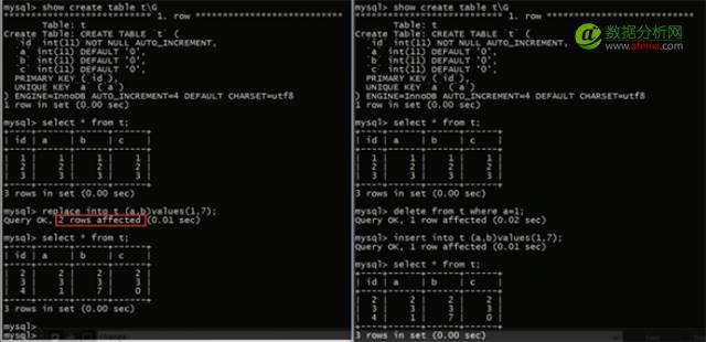 MySQL进行Replace操作时造成数据丢失