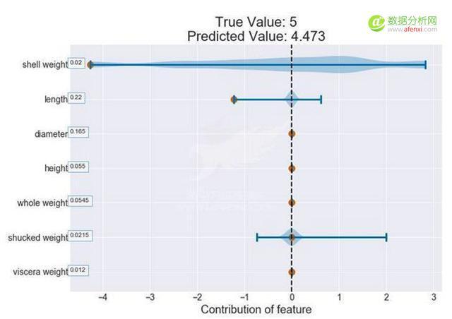 如何解读决策树和随机森林的内部工作机制?