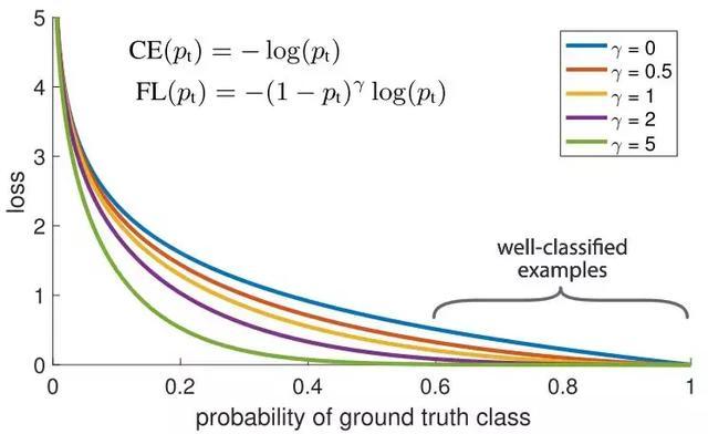 在深度学习中处理不均衡数据集