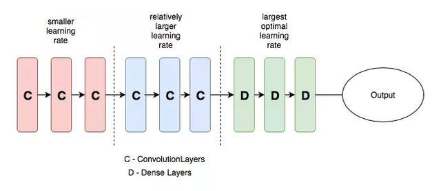 理解学习率以及如何提升深度学习的性能