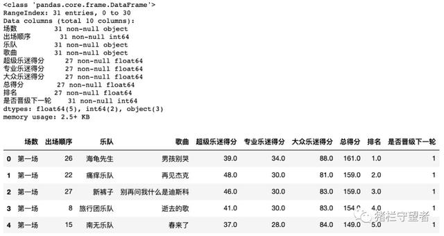 乐队的夏天大结局!用Python分析投票数据,选出真正的乐队TOP 5