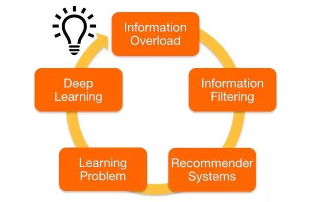 使用深度学习来做推荐系统,举个例子给你看