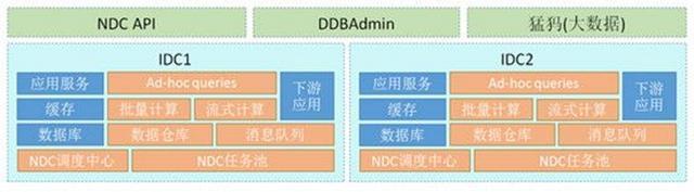 网易数据运河系统NDC设计与应用
