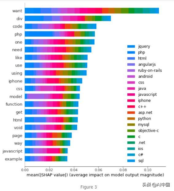 LIME & SHAP:这有两种解释自然语言处理模型的方法