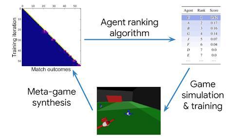 DeepMind发布多智能体协作最新评估方法α-Rank,登上Nature