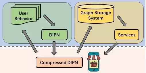 Facebook开源深度学习推荐模型DLRM