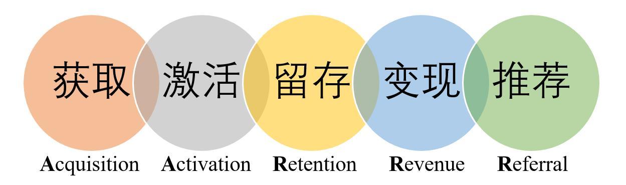数据分析师必须掌握的6种方法论和8种思路!你知道几个?