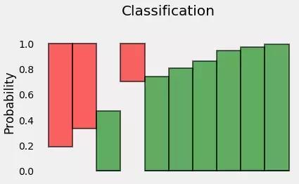 理解二分类交叉熵|可视化的方法解释对数损失