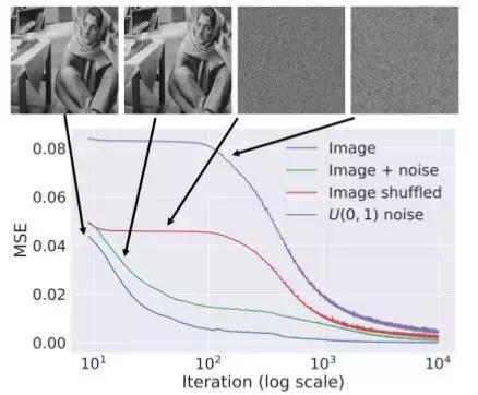 解密深度图像先验,使用深度图像先验来复原图像