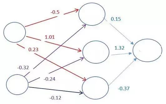 人人都能看得懂的深度学习介绍!全篇没有一个数学符号