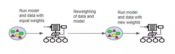 Boosting和Bagging: 如何开发一个鲁棒的机器学习算法