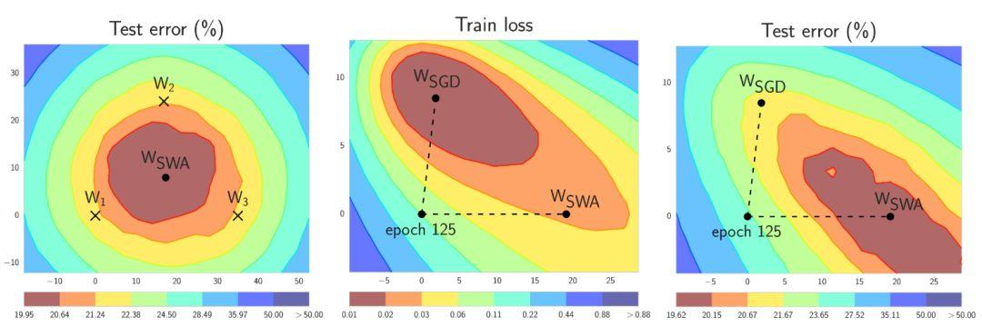 PyTorch官方推荐!SWA:不增加推理时间提高泛化能力的集成方法