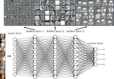 深度学习下一阶段:神经架构自学习,带来最优计算机视觉模型