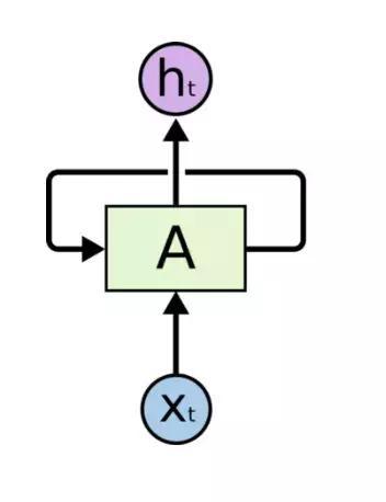 序列模型简介:RNN, 双向RNN, LSTM, GRU,有图有真相