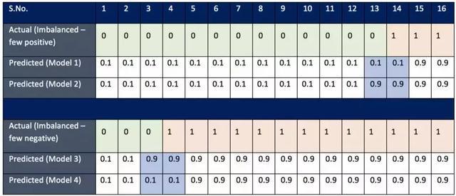 为机器学习模型选择正确的度量评估(第二部分)