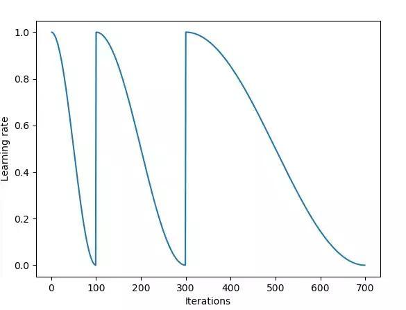 学习率设置技巧,使用学习率来提升我们的模型