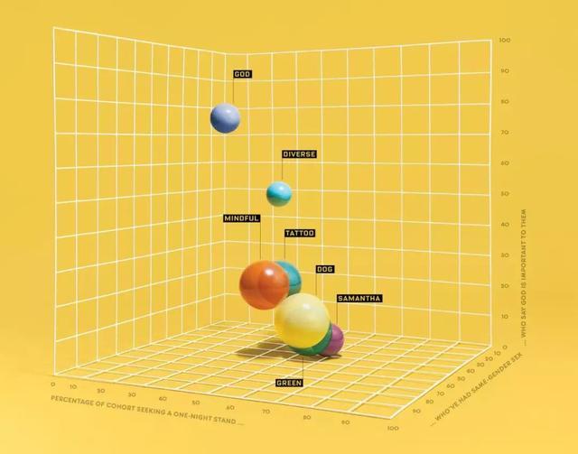 哈佛学霸教你用Python分析相亲网站数据,在两万异性中找到真爱
