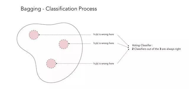 Boosting和AdaBoost的可视化的清晰的解释