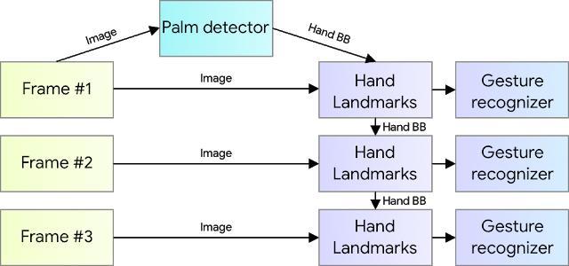 谷歌开发手部识别系统,适配跨平台框架MediaPipe,手机可用