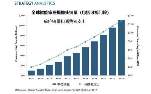 Strategy Analytics:2019年全球消费者在智能家居摄像头上支出将超79亿美元