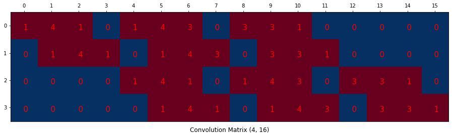一文让你看懂转置卷积(反卷积,分数卷积),非常详细的图解描述