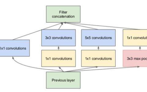 代码实践|通过简单代码来回顾卷积块的历史
