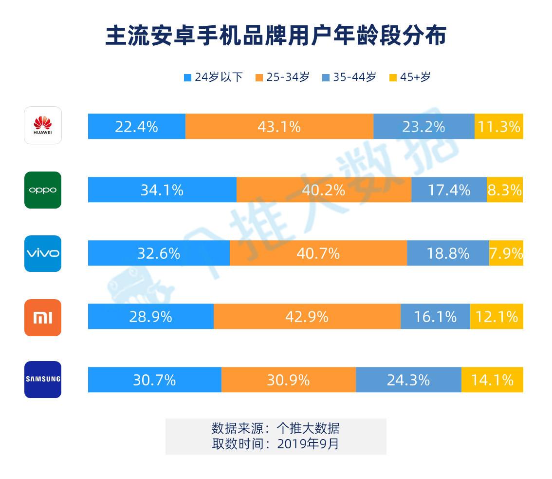 个推大数据:2019年Q3安卓手机报告,华为三线城市渗透率超OPPO