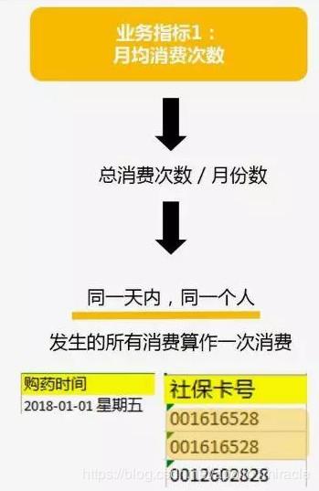 利用pandas进行简单数据分析:医院销售数据分析案例