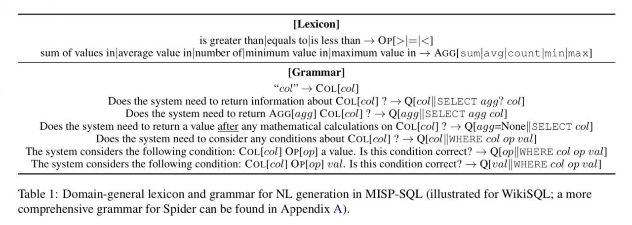 Facebook提出全新交互式语义分析框架,自然语言生成SQL语句准确率提升10%