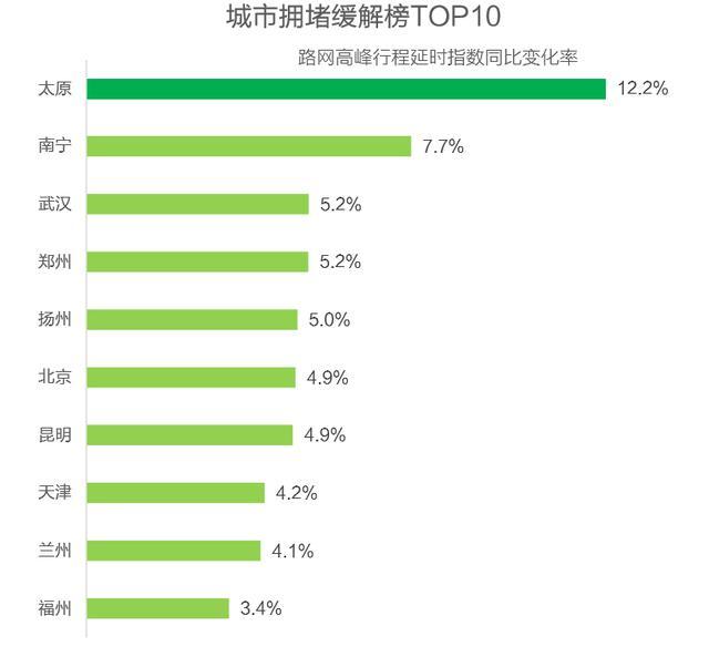 """高德地图发布三季度报告:""""堵城""""榜首揭晓"""