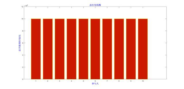大數據分析:紅包先搶好,還是後搶好