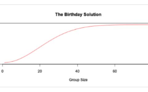 数据分析入门经典问题:你两个朋友同一天过生日的概率有多大?