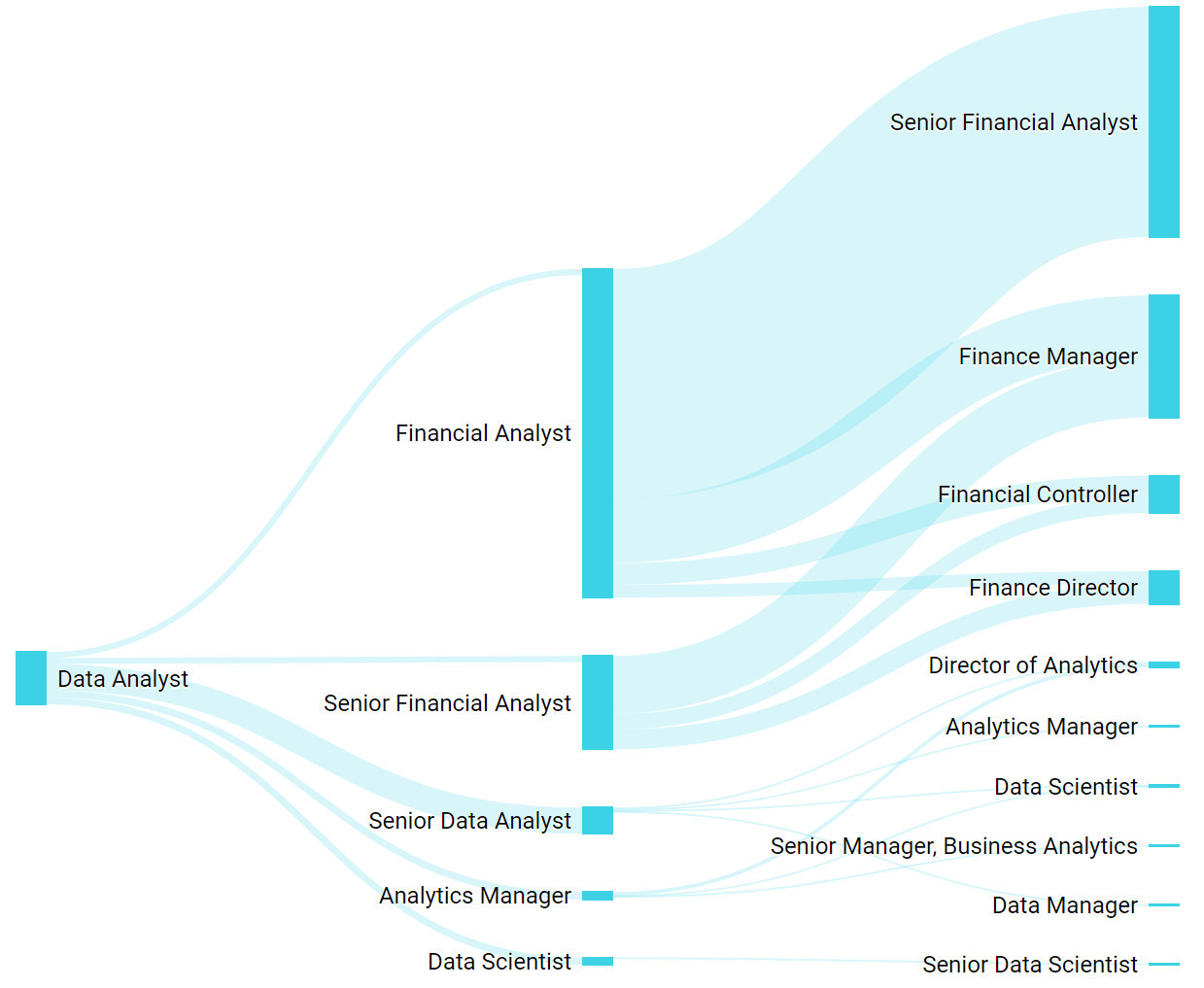 数据分析人的职场天花板