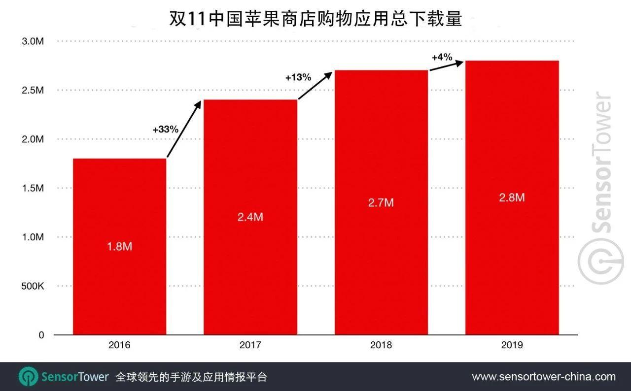 Sensor Tower:2019年双11中国App Store购物应用总下载量创历史新高