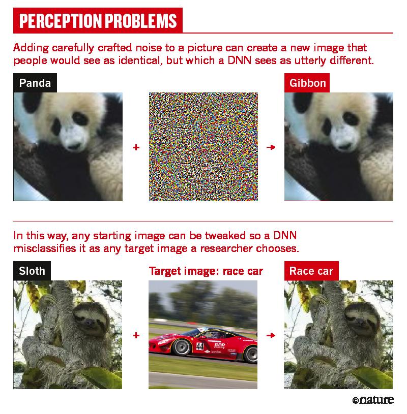 为什么深度学习AI这么容易被欺骗?