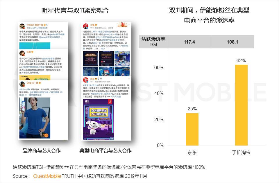 QuestMobile:2019双11洞察报告