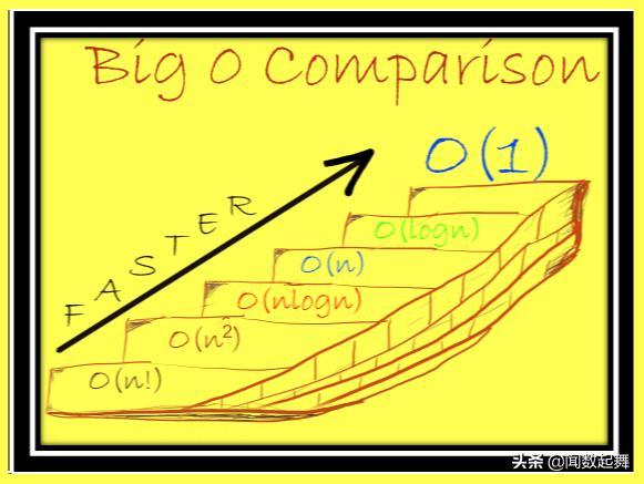 Python数据结构的时间复杂性