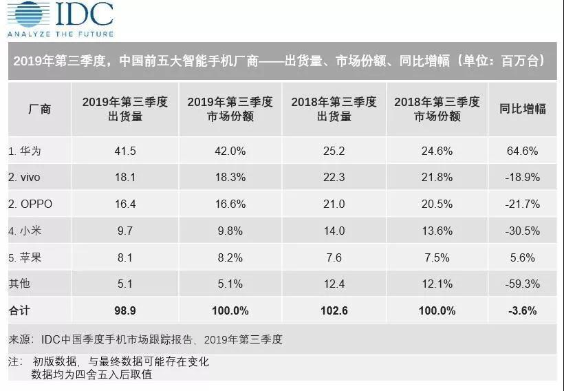 IDC:2019Q3中国智能手机市场出货量约9890万台,华为第一