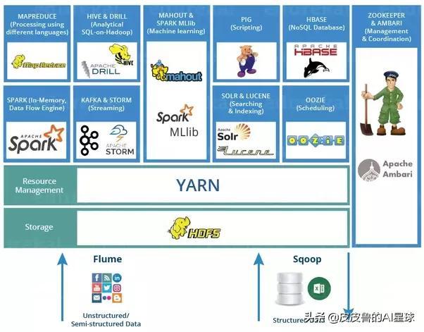 从Hadoop到Spark和Flink,大数据处理框架十年激荡发展史