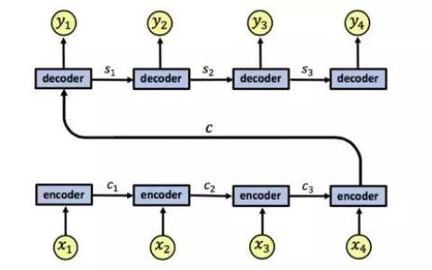 使用详细的例子来理解RNN中的注意力机制